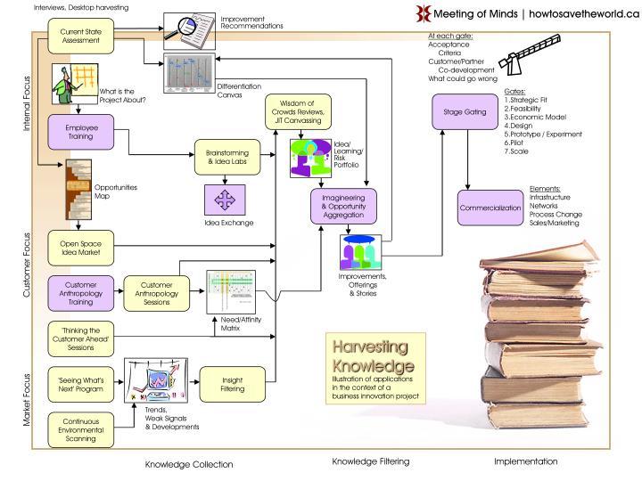 Interviews, Desktop harvesting