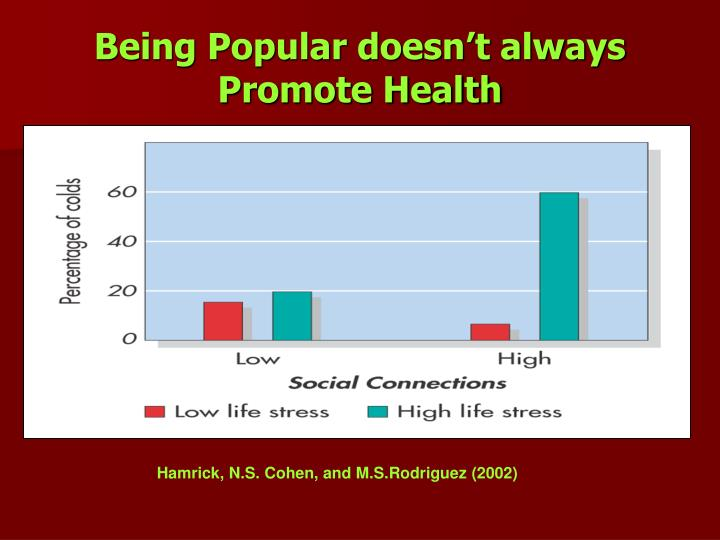 Being Popular doesn't always Promote Health
