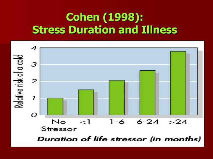 Cohen (1998):