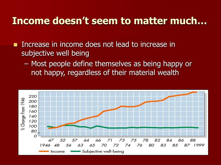 Income doesn't seem to matter much…