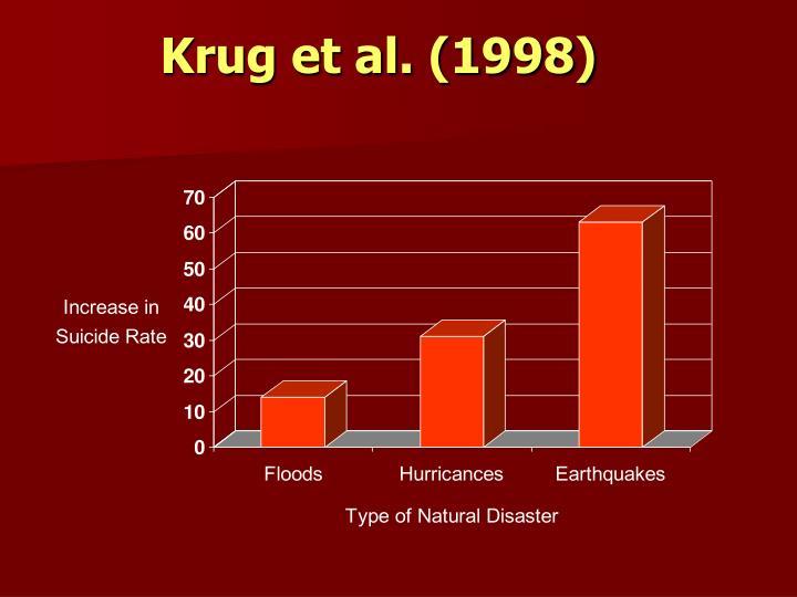 Krug et al. (1998)