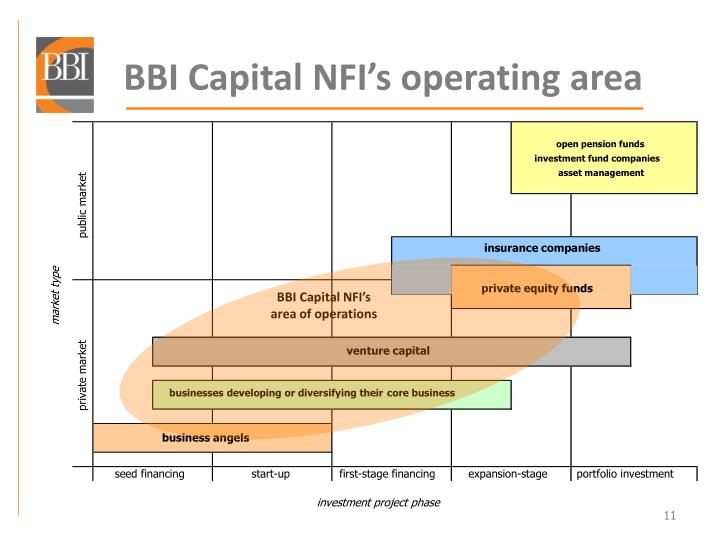 BBI Capital NFI