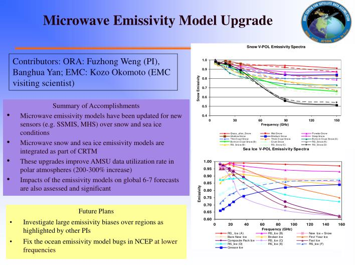 Microwave Emissivity Model Upgrade