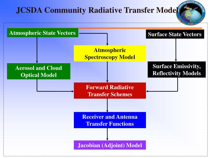 JCSDA Community Radiative Transfer Model
