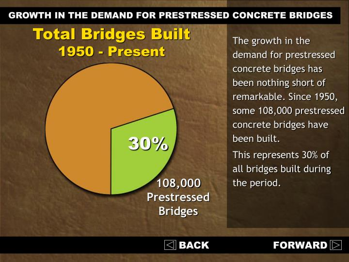 The growth in the demand for prestressed concrete bridges has been nothing short of remarkable. Since 1950, some 108,000 prestressed concrete bridges have been built.