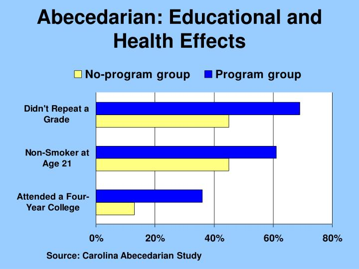 Abecedarian: Educational and Health Effects