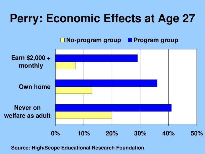 Perry: Economic Effects at Age 27