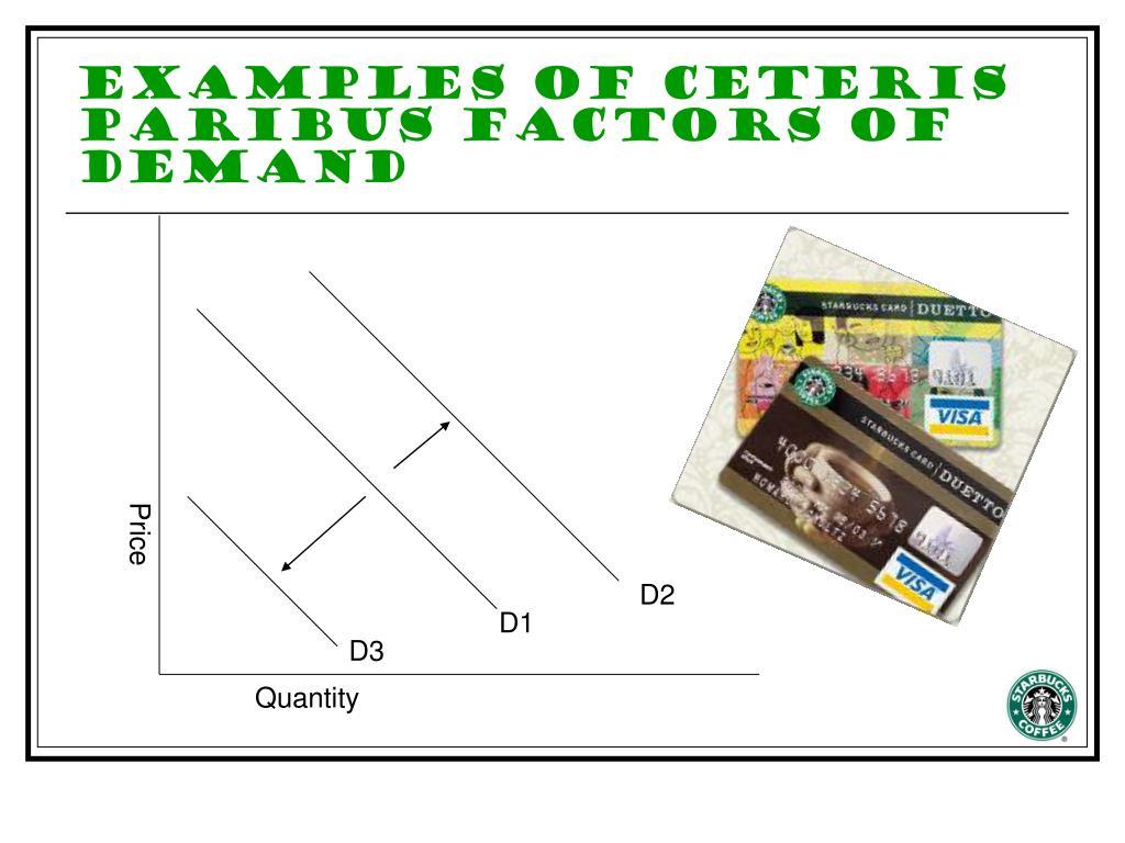 Examples of Ceteris Paribus Factors of Demand