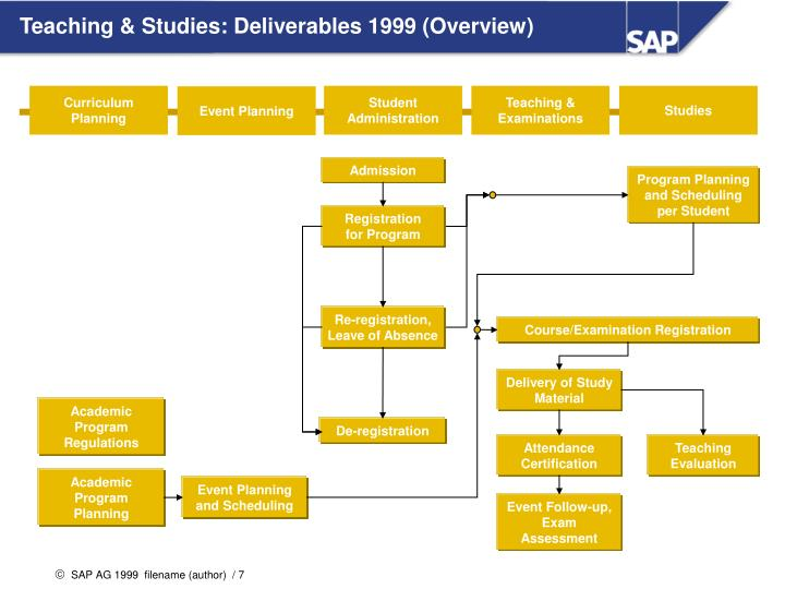 Teaching & Studies: Deliverables 1999 (Overview)