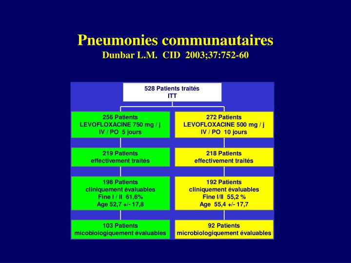 Pneumonies communautaires