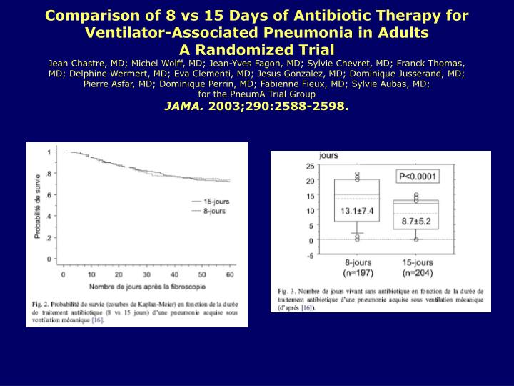 Comparison of 8 vs 15 Days of Antibiotic Therapy for Ventilator-Associated Pneumonia in Adults