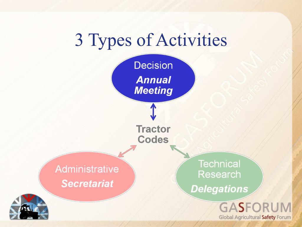 3 Types of Activities