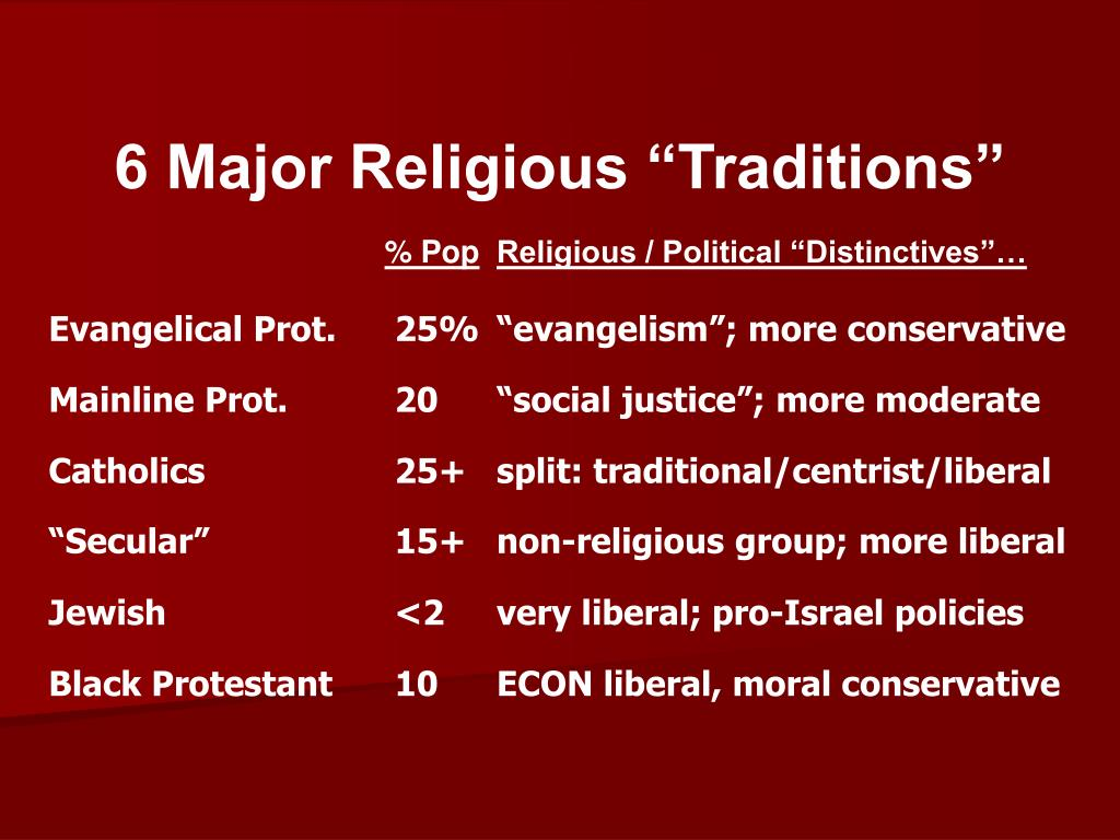 """6 Major Religious """"Traditions"""""""