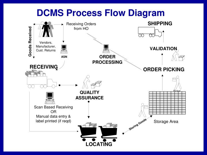 DCMS Process Flow Diagram