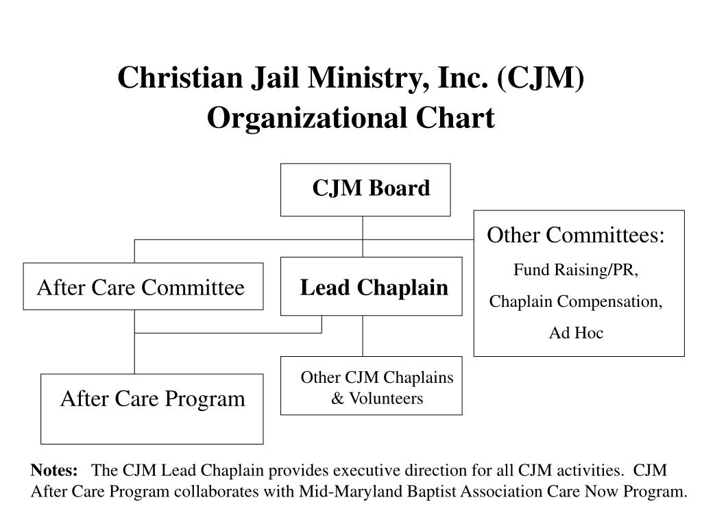 Christian Jail Ministry, Inc. (CJM)