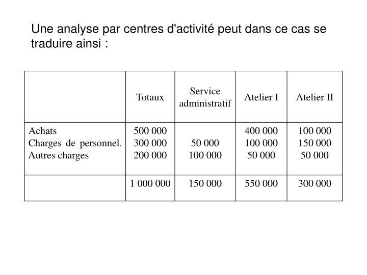 Une analyse par centres d'activité peut dans ce cas se traduire ainsi :