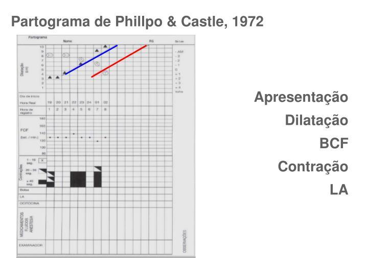 Partograma de Phillpo & Castle, 1972