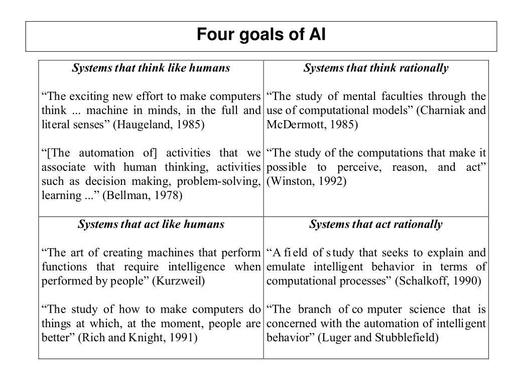 Four goals of AI