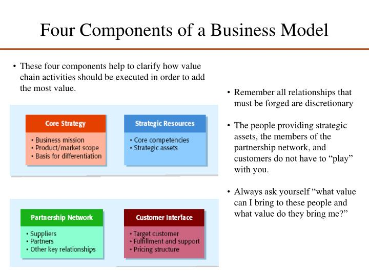 Four components of a business model