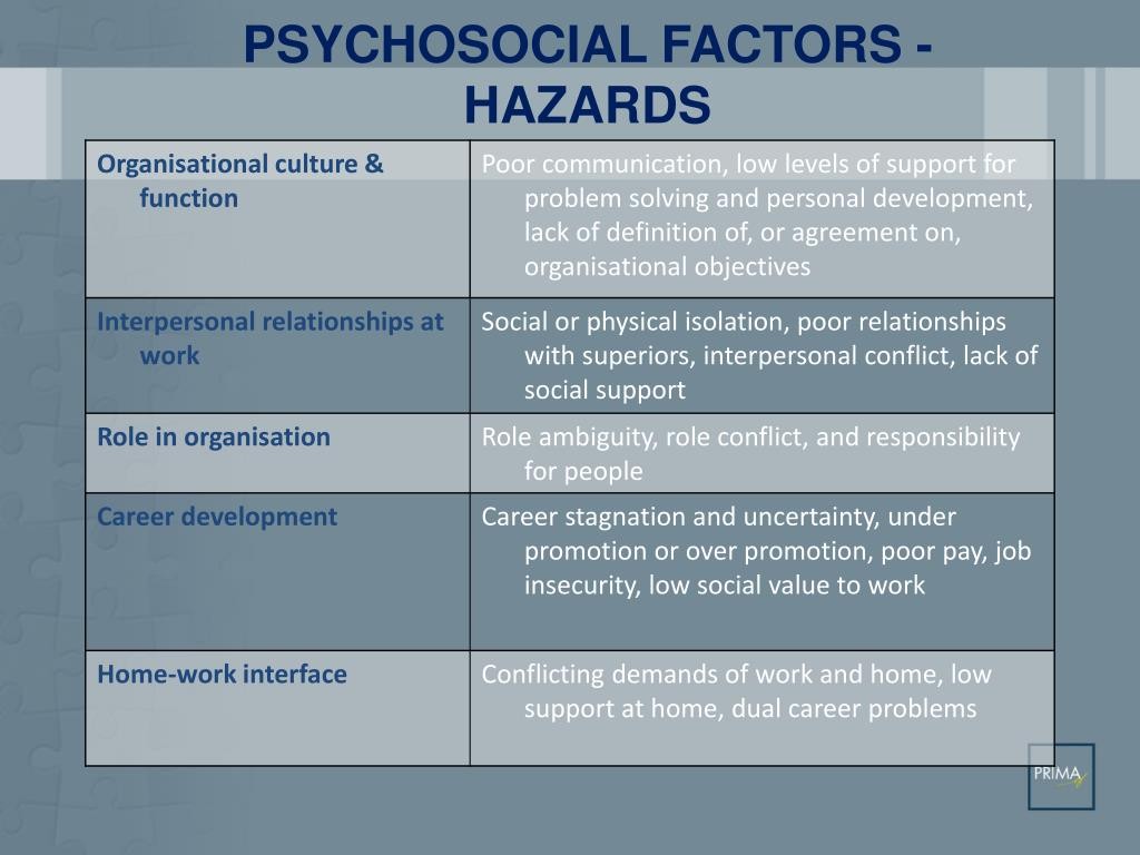 Ppt Psychosocial Risk Management At The Workplace