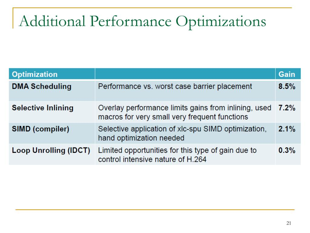 Additional Performance Optimizations