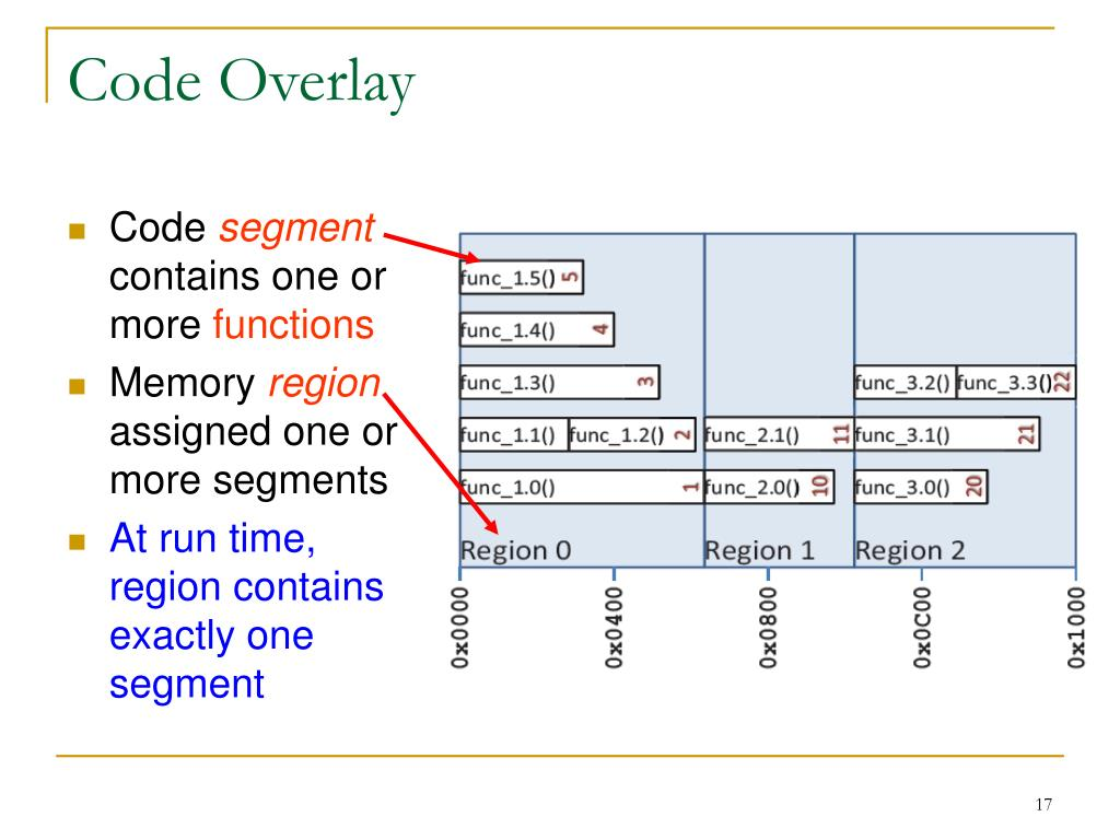 Code Overlay