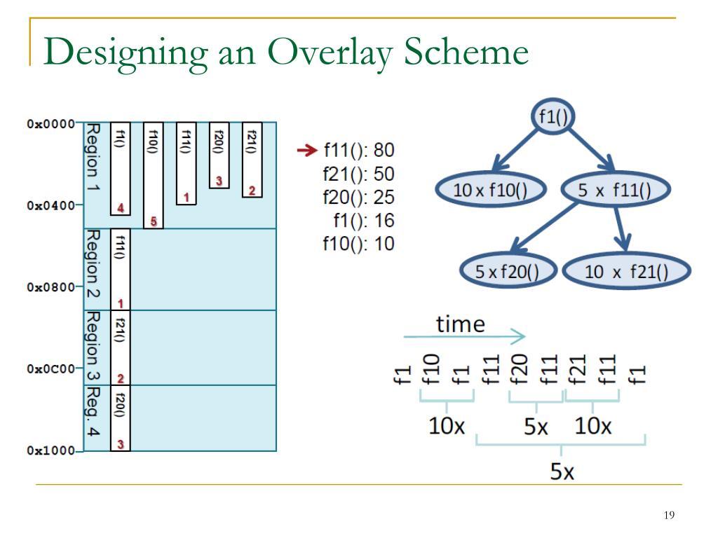 Designing an Overlay Scheme