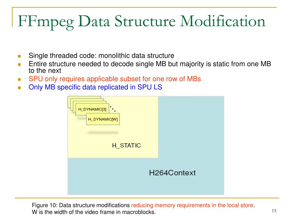 FFmpeg Data Structure Modification
