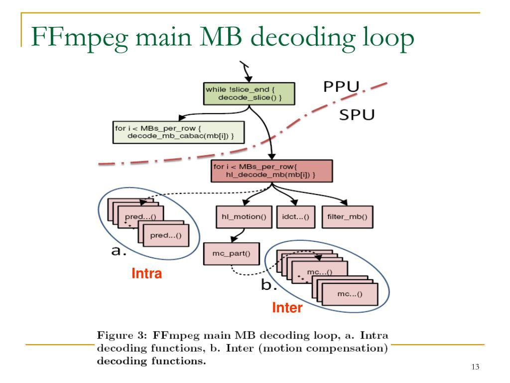FFmpeg main MB decoding loop