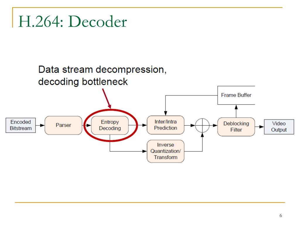 H.264: Decoder
