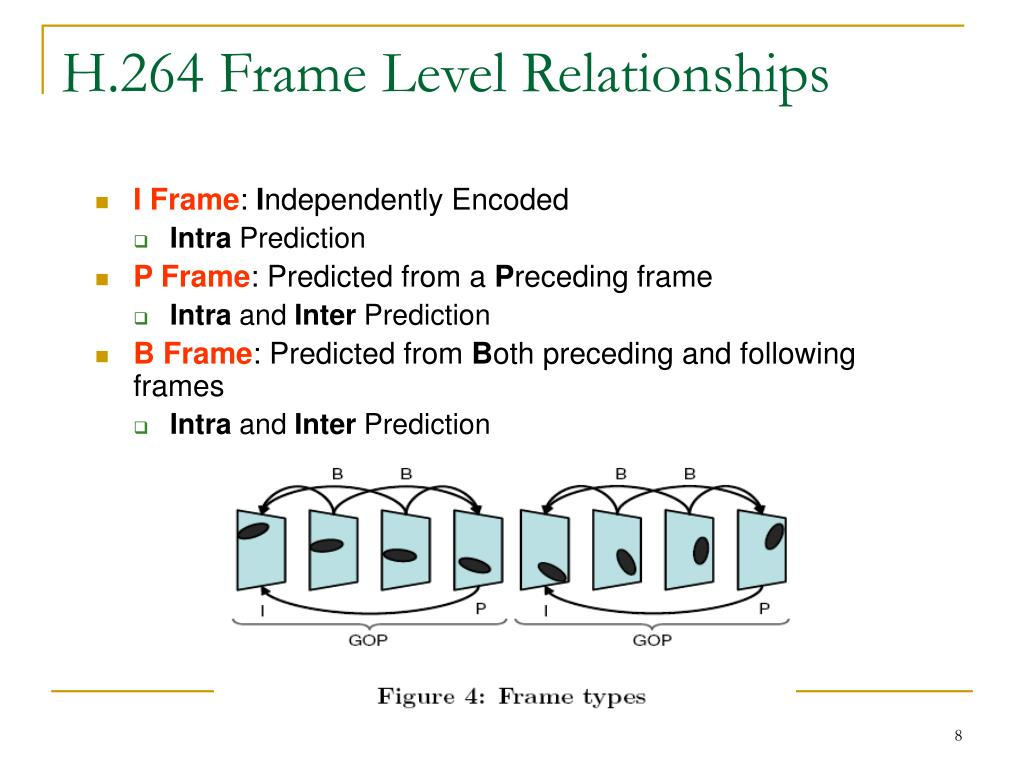 H.264 Frame Level Relationships