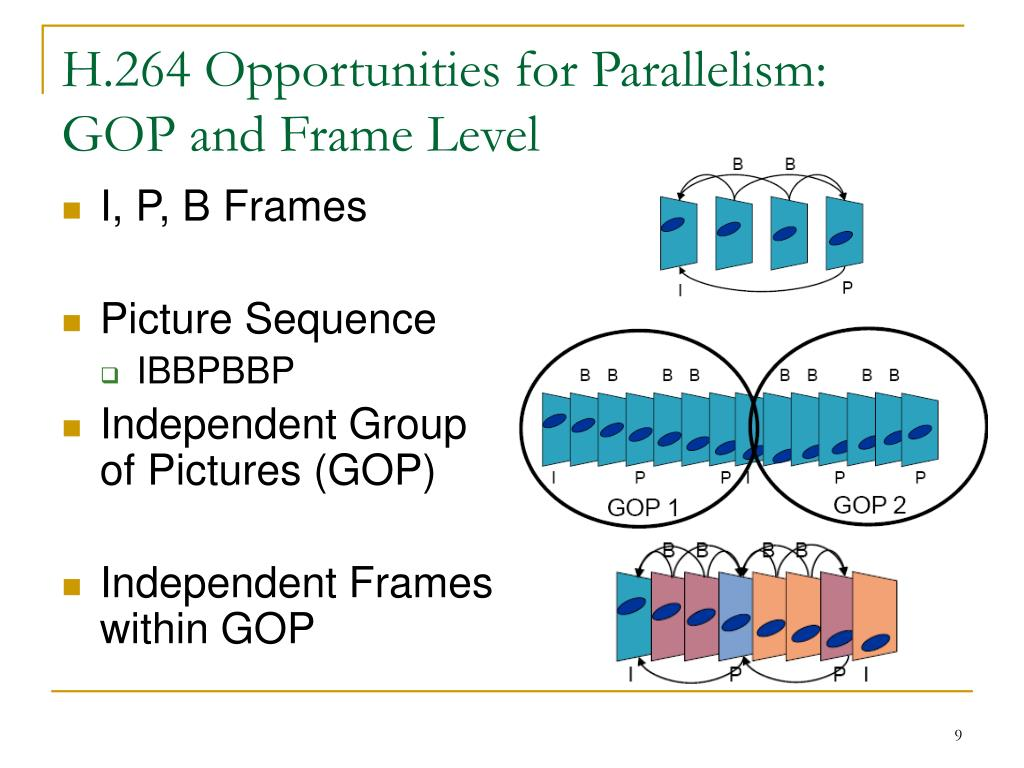 H.264 Opportunities for Parallelism: