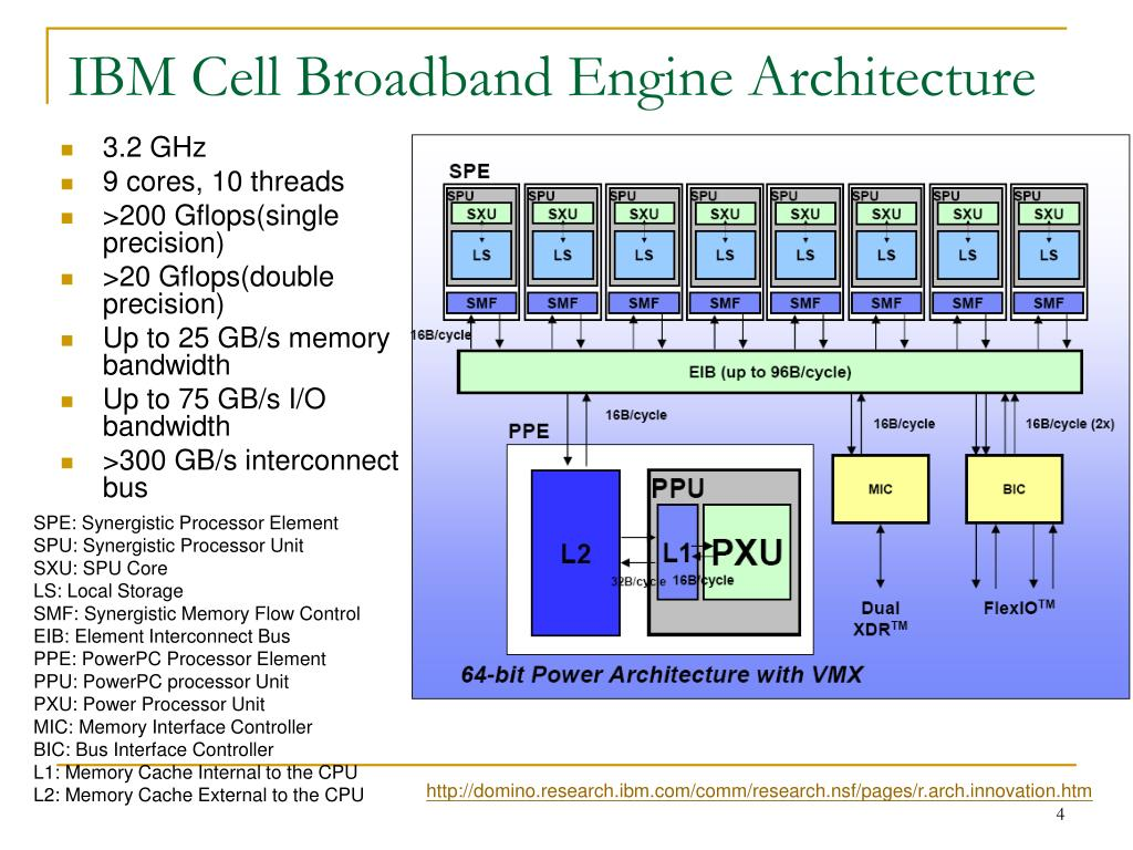 IBM Cell Broadband Engine Architecture