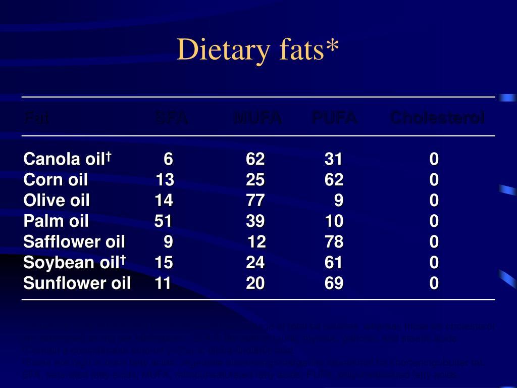 Dietary fats*