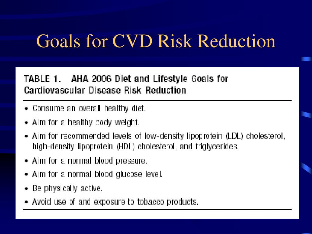 Goals for CVD Risk Reduction