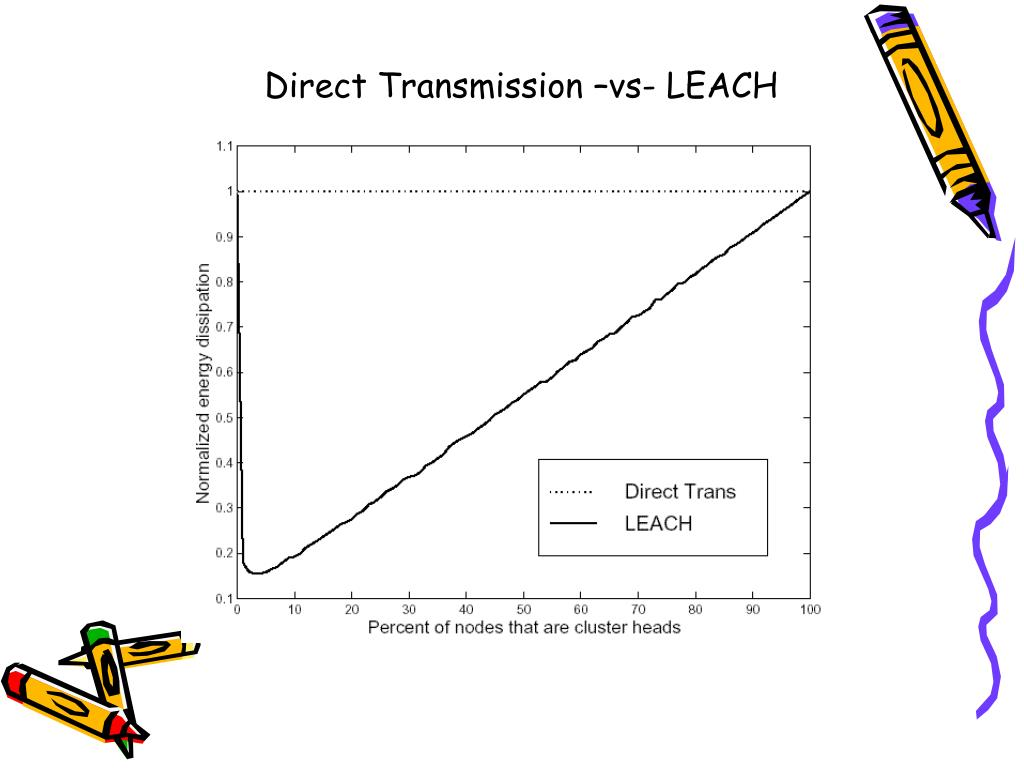 Direct Transmission –vs- LEACH