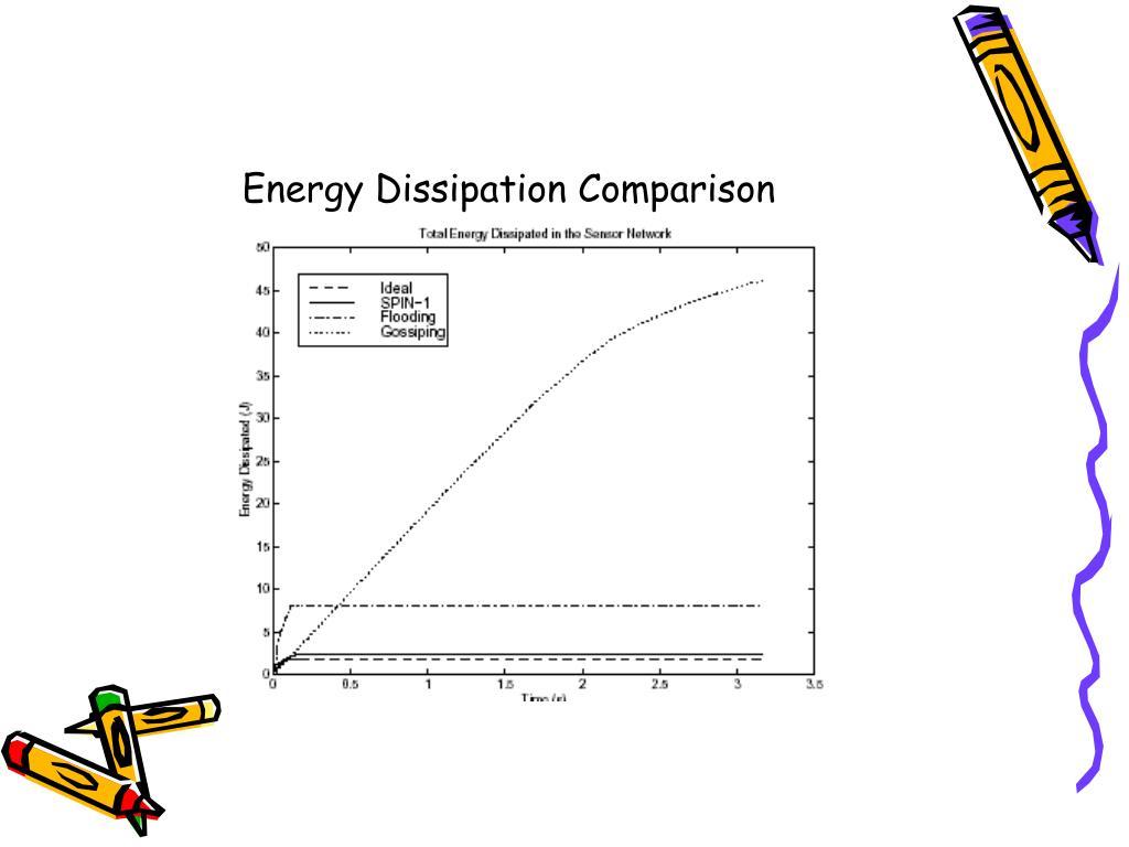 Energy Dissipation Comparison