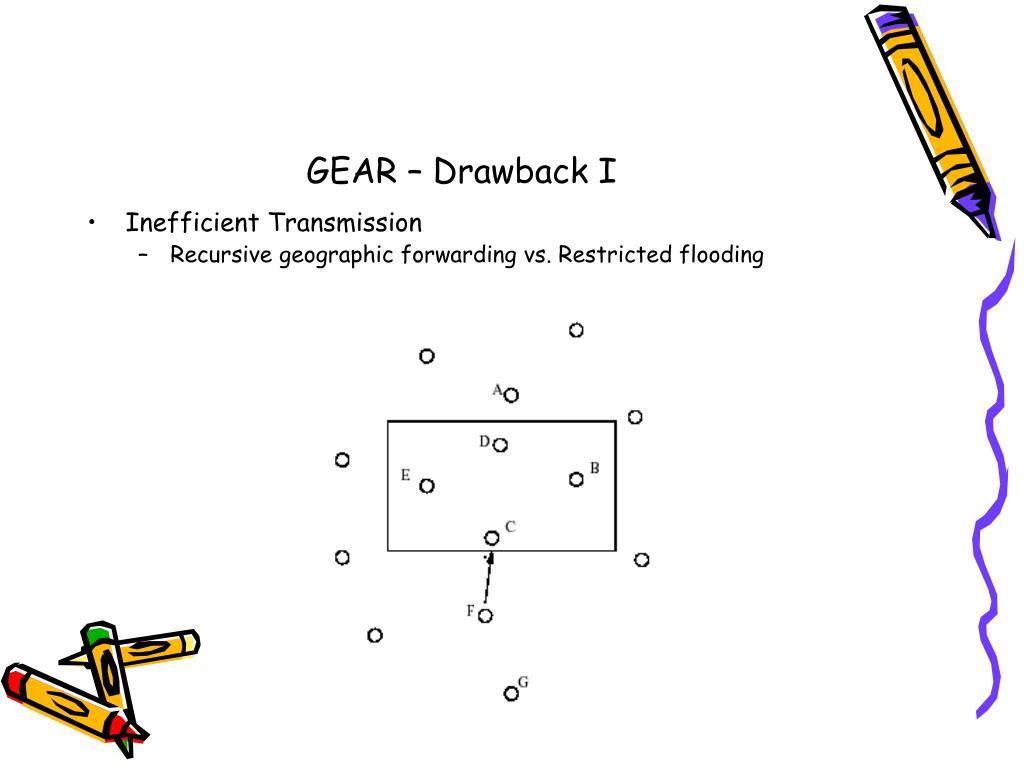 GEAR – Drawback I