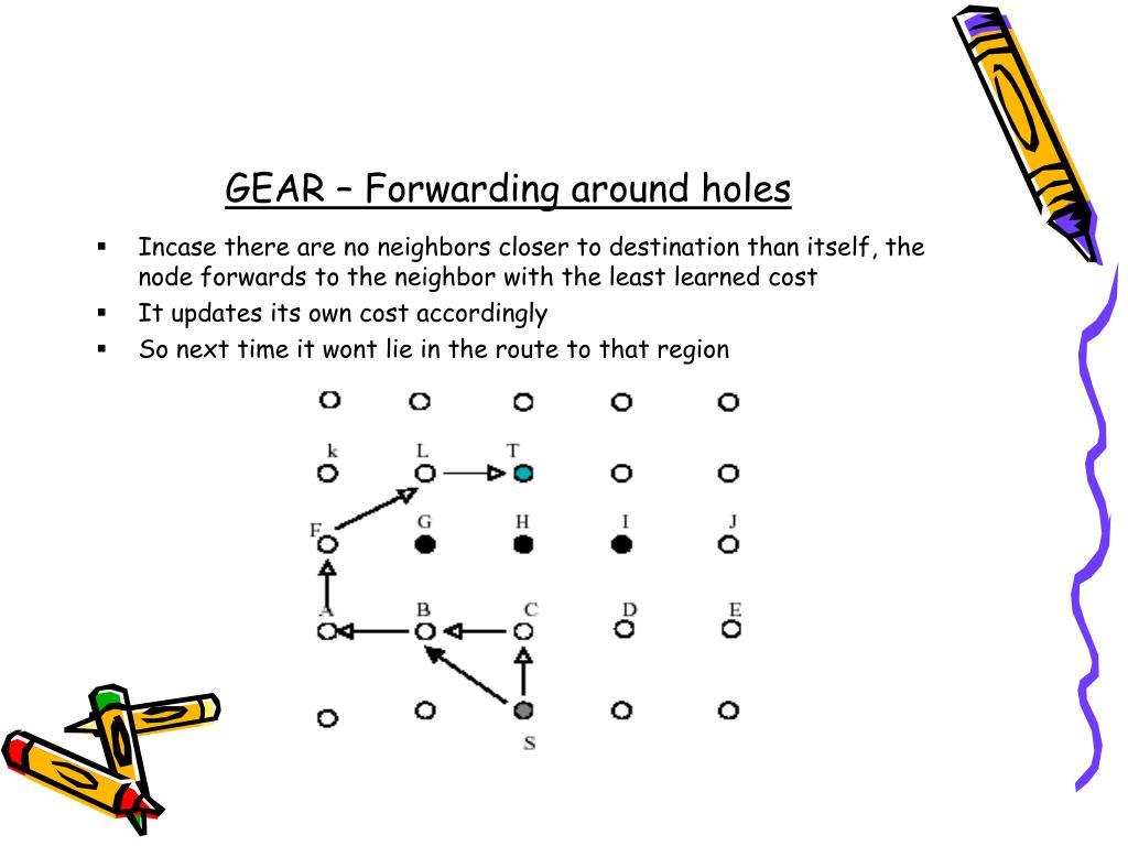 GEAR – Forwarding around holes