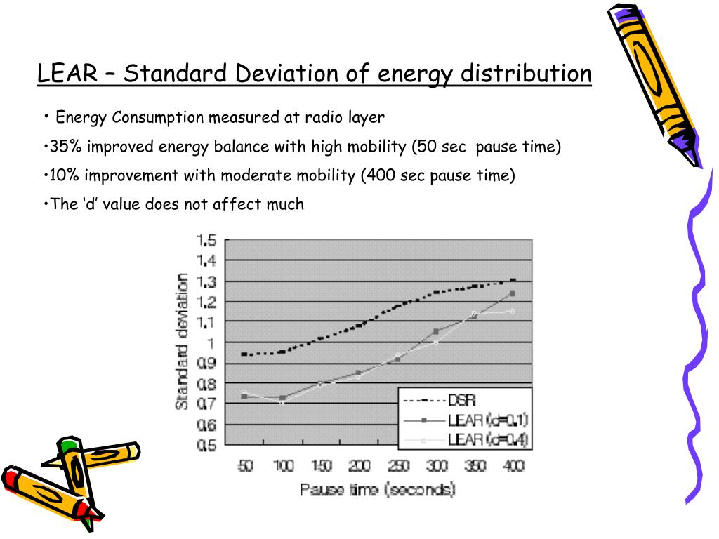 LEAR – Standard Deviation of energy distribution