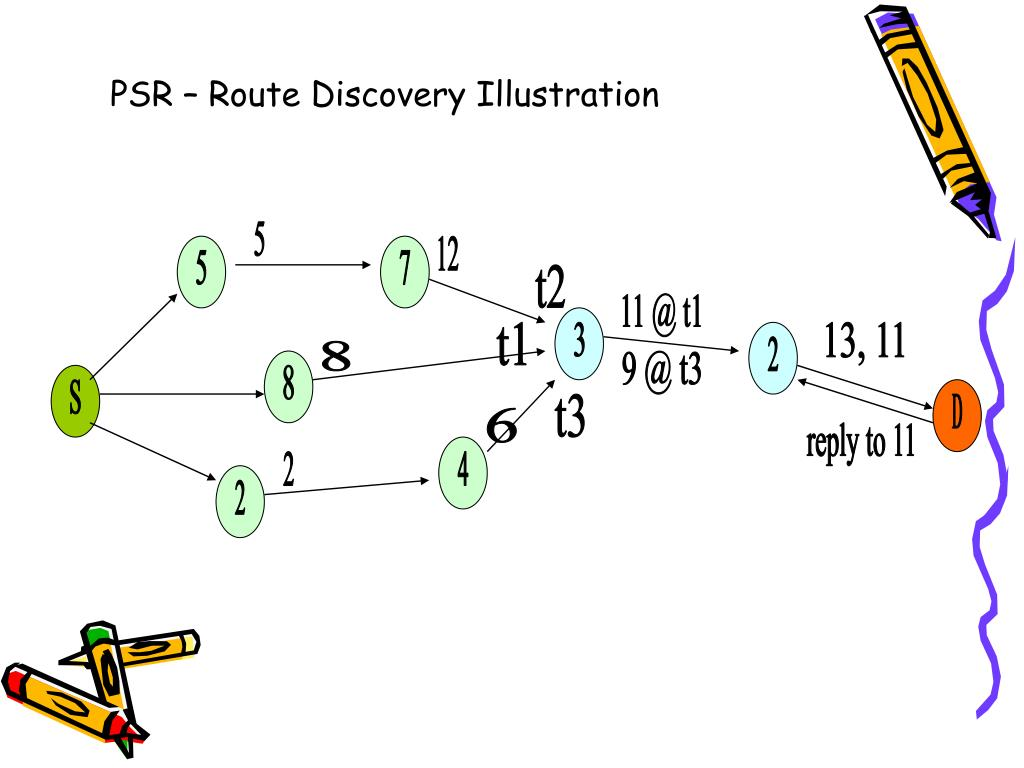 PSR – Route Discovery Illustration