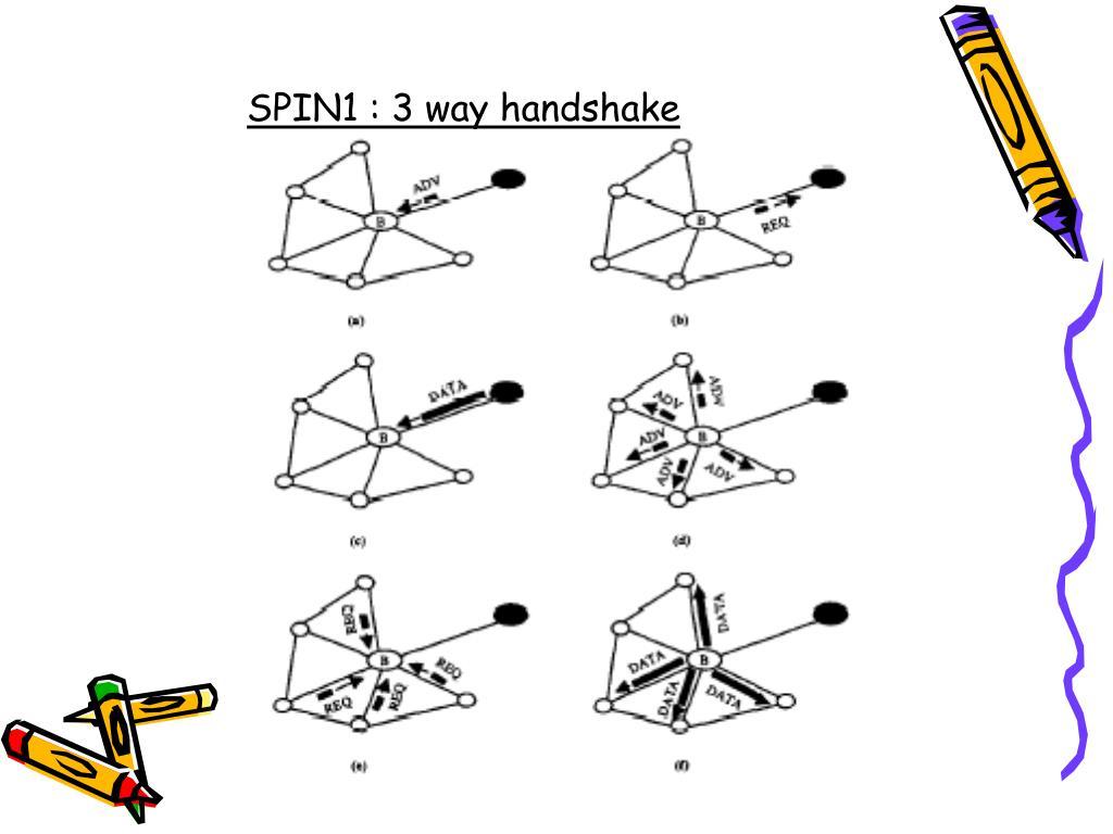 SPIN1 : 3 way handshake