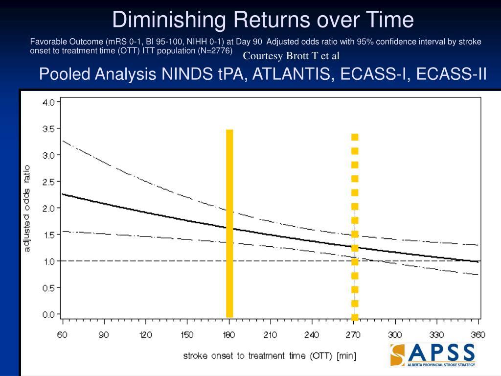 Diminishing Returns over Time