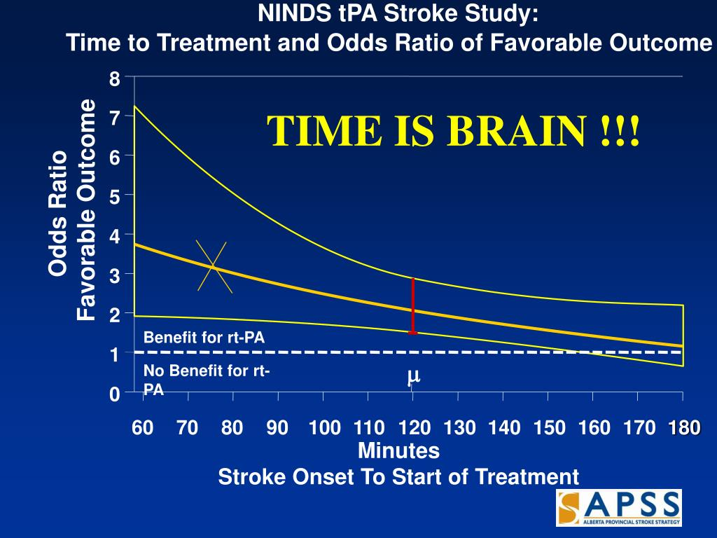 NINDS tPA Stroke Study: