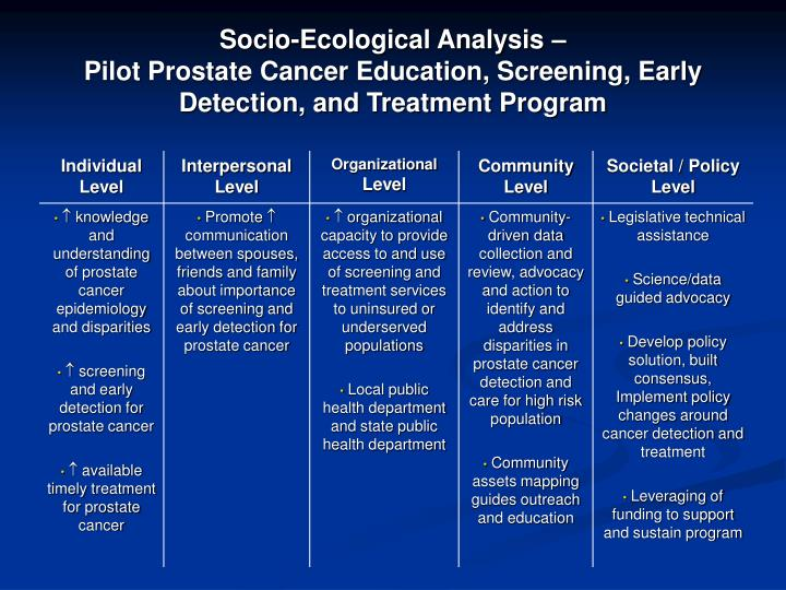 Socio-Ecological Analysis –