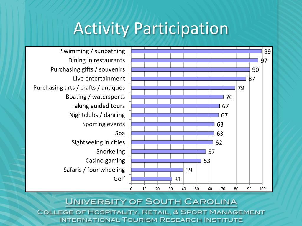 Activity Participation