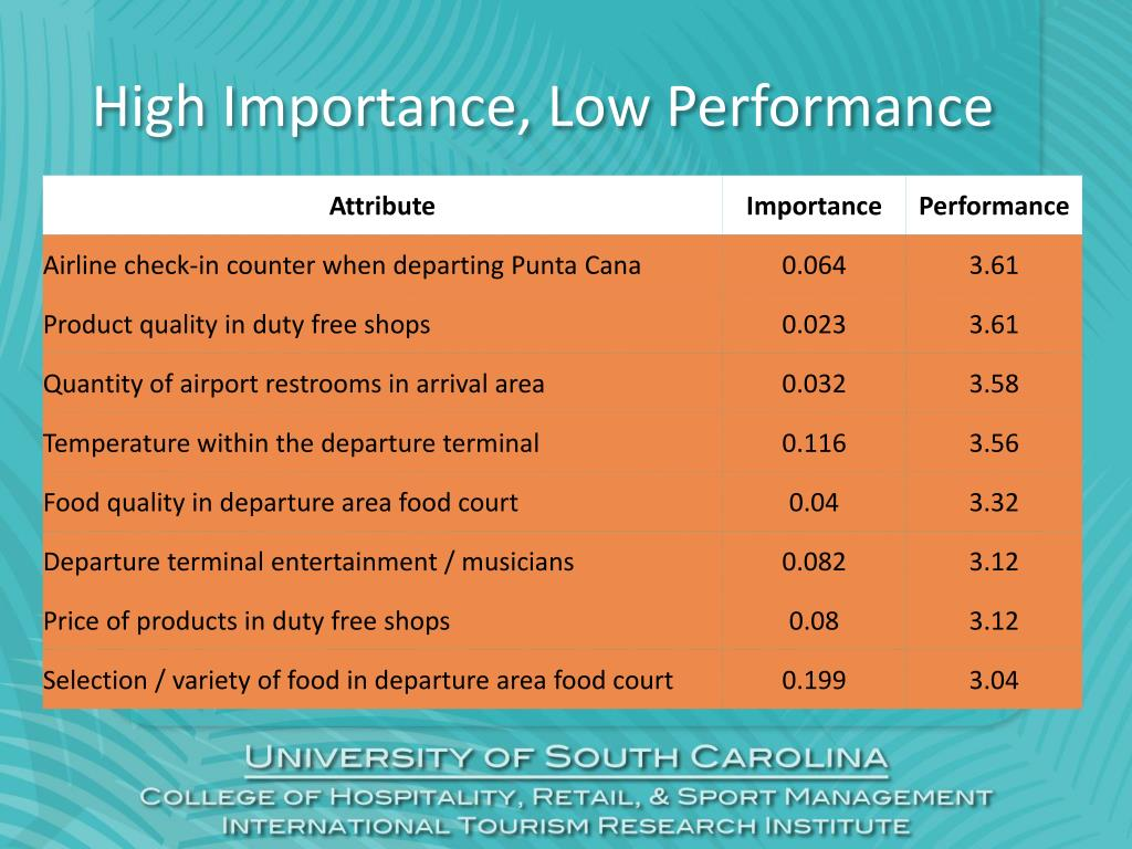 High Importance, Low Performance