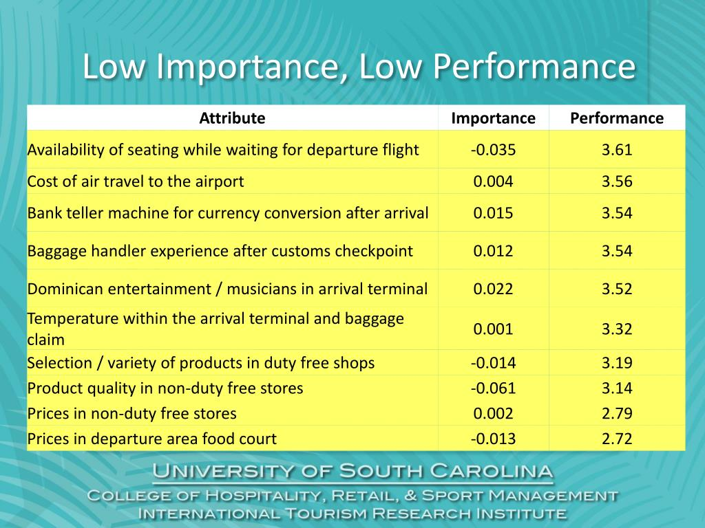Low Importance, Low Performance