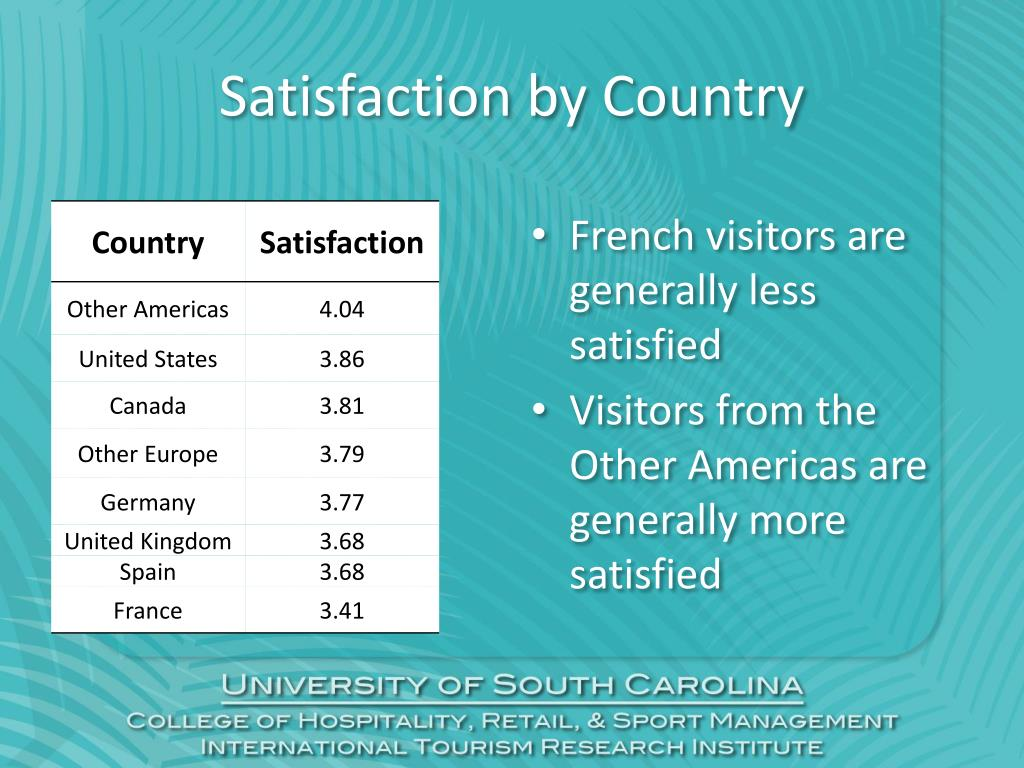 Satisfaction by Country