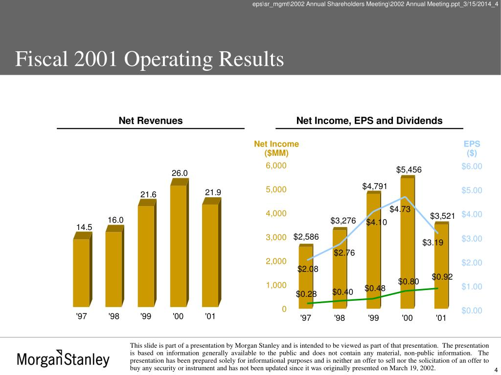 Fiscal 2001 Operating Results
